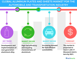 Top 3 Emerging Trends Impacting The Global Aluminum Plates & Sheets ... Section 1 Us Economy Depends On Freight Transportation Public Global Trucking 8 Transformational Growth Trends Impacting The Industry Factoring Company An Best Trucking Software Trends For 2017 Dreamorbitcom Top 5 In Spendedge The Ultimate Collection Of Infographics 20 Food Truck Ecommerce Boom Roils Wsj Chassis Lchpin Of And Its Importance 3 Innovations You Need To Know About Electric Semitrucks Are Latest Buzz