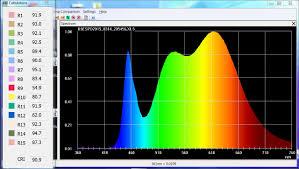 light spectrum spectrometer charts and data for common lights