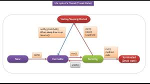 Java Decorator Pattern Reader by Java Ee Java Tutorial Java Threads Life Cycle Of A Thread In