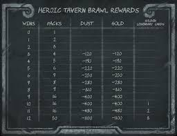 Amaz Deck List by Wild Heroic Tavern Brawl Deck Lists U0026 Information 12 Win Decks