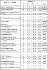 Help Desk Technician Salary by Employment And Compensation Information Manual Fy2009