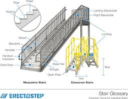 Stair Terminology And Types - Industrial Stairs Glossary By Erectastep Stair Banister Parts Stair Banister The Part Of For Staircase Parts Neauiccom Shop Interior Railings At Lowescom Home Design Concepts Ideas Custom Birmingham Montgomery Mobile Huntsville Iron Railing Baluster Store Fitts Manufacturers Quality Spiral Options Model Replace Spindles Onwesome Images Arke Moulding Millwork Depot Piedmont Stairworks Curved And Straight Manufacturer Redecorating Remodeling Photos Oak