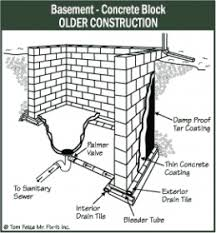 clogged exterior foundation drain tile building construction