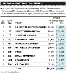 100 Largest Trucking Companies Stronger Economy Healthy Demand Boost Revenue At Top 50 Motor