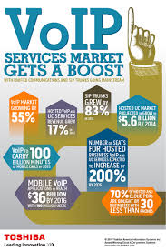 VoIP Services Market Gets A Boost With Unified Communications And ... Patent Us8385881 Solutions For Voice Over Internet Protocol Voip Security Not An Afterthought Overview What Is Does The Term Telephony Mean Us7873032 Call Flow System And Method Use In Telecom Basics Public Switched Telephone Network Modulation 10 Most Commonly Asked Questions About Blueface Report Ite 1 Voice Internet Protocol Introduction To Voipppt Over Ip Most Common Codecs New Microsoft Office Word Document Voip Mirrorsphere