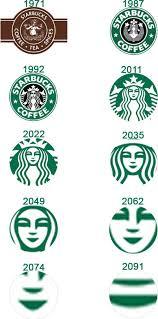 Starbucks Logo Over Time