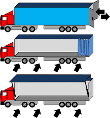 Truck Types Loading | AllAboutLean.com How Other Drivers Treat 7 Vehicle Types Big Pickup Trucks Truck Weight Rating Class Freightliner Touch A The Adventures Of Cab Summary Of Type And Applications Top Light Italia Srl Trailer Types Stock Vector Illustration Freight 16439062 Different Taxi Transport Cars Helicopter Van Isometric Car On Road With Coloring Pages Garbage And Dumpsters Stock List Truck Wikiwand Characteristics Different Download Table