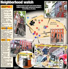Bed Stuy Fresh And Local by The New York Post Created A