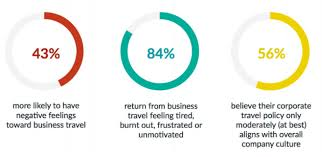 This Involves Updating Corporate Travel Policies To Reflect The Changing Face Of Todays Workplace