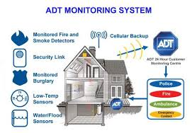 How does ADT Monitoring work Zions Security Alarms ADT