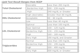 hdl cholesterol range normal lipid panel