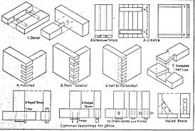 Japanese Wood Joints Pdf by Types Of Wood Joints Furniture Getpaidforphotos Com
