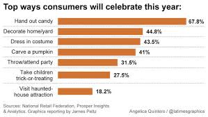 Is Halloween Capitalized by Americans Are Expected To Spend 6 9 Billion On Halloween This