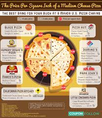 The Price Per Square Inch Of Pizza At Major Pizza Chains In ...