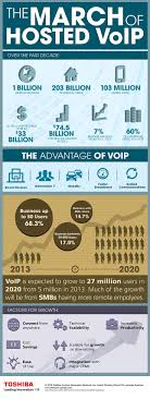 41 Best Our Work-Infographics Images On Pinterest | Infographics ... Internet Failover Cloud Telephones Hosted Telephony Universe Ucaas Ecotel Inc Managed It Services Solutions Support Computing Home Telcolynx Call Center Contact Broadconnect Usa Horizon Voip Best Office Voip Phone For Simpli Communications The 25 Best Voip Ideas On Pinterest Solutions App Is Jive Mobile 30 Resource Pbx Clinic