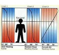 Hydronic Radiant Floor Heating Supplies by Radiant Floor Heat Frequently Asked Questions The Concrete Network