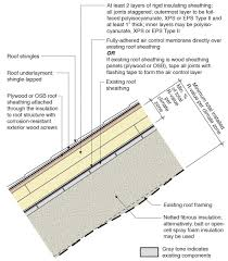 Insulating Cathedral Ceilings With Spray Foam by Water Managed Roof U2013 Re Roofing U2013 Sloped Roof Building America