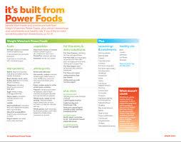 Weight Watchers Pumpkin Fluff by Weight Watchers Simple Start List Of Power Foods Weightwatchers