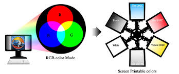 Monitor To Screen Print
