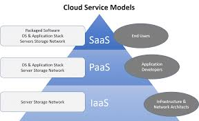 7 Different Types Of Cloud Computing Structures - UniPrint.net Cloud Security Riis Computing Data Storage Sver Web Stock Vector 702529360 Service Providers In India Public Private Dicated Sver Vps Reseller Hosting Hosting 49 Best Images On Pinterest Clouds Infographic And Nextcloud Releases Security Scanner To Help Protect Private Clouds Best It Support Toronto Hosted All That You Need To Know About Hybrid Svers The 2012 The Cloudpassage Blog File Savenet Solutions Disaster Dualsver Publickey Encryption With Keyword Search For Secure