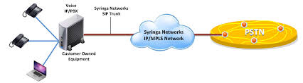 SIP Solutions :: Syringa Networks Sip Trunking Explained Broadconnect Usa Session Border Controllers Sbcs And Media Gateways For Microsoft 365 Service Provider Presentation Ppt Video Online Download How To Setup A Voip Sver With Asterisk Voipeador Trunk Trunk Security Genband Hosted Pbx Cloud Systems Iniation Protocol Click Enlarge Voip V1 Voip Freepbx Add Chan Adding Asterisk 2017 7 Jul Recall Grabador De Trunk Y Telfonos Broadsoft Centurylink Sbc Controller Use Case Sangoma