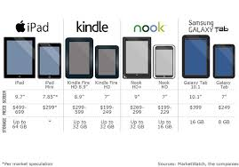 New Nook aside Barnes & Noble faces uphill battle MarketWatch