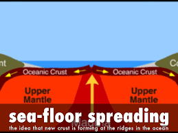 Seafloor Spreading Animation Gif by Ch 7 Science By Dholt