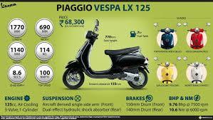 Piaggio Vespa LX 125 Infographic