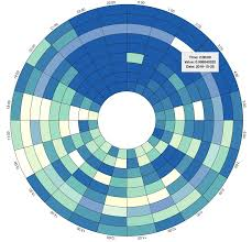 Mathceil In Angularjs by D3 Js D3 Circular Heat Chart Increase Segment Height On