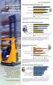 Infographic: A Snapshot Of Lift Truck Trends In North America – DC ... Motor Trends Truck Trend 15 Anniversary Special Custom Embroidery Door Inserts Visors Shirts Dakota Durango Forum Tech And How To Diy At Network Oukasinfo Heavy Duty Accsories Keldermanoskaloosa Ia New Magazine Wwwtopsimagescom The 20th Of Sort Of Subscription Food Nation Tracking Design Top Trucks Wed Like See Return Khosh Crew Cab Pickup 2wd 2012 Best In Class Buyers Guide User Manual That Easytoread
