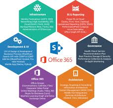 fice 365 Migration Services Managed IT Support Services for