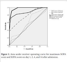 Sofa Score Calculator App by Predicting The Destiny After Severe Traumatic Brain Injury Multi