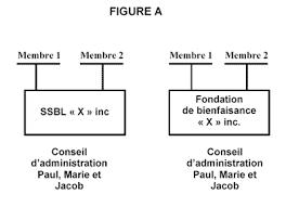 difference entre conseil d administration et bureau archivé guide à l intention des administrateurs des sociétés à