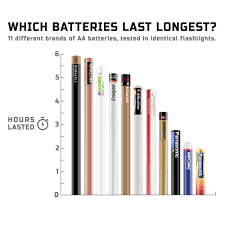 11 Different Brands Of AA Batteries, Tested In Identical Flashlights ... Best Electric Cars 2019 Uk Our Pick Of The Best Evs You Can Buy How Many Years Do Agm Batteries Last 3 Lawn Tractor Battery Reviews Updated Mumx Garden Top 7 Car Audio 2018 Trust Galaxy Best Battery Charger For Car Reviews Buying Guide And Tips The 5 Trolling Motor Reviewed Models Nautilus 31 Deep Cycle Marine Battery31mdc Home Depot January Lithium Ion Jump Starter For Chargers Rated In Computer Uninterruptible Power Supply Units Helpful Heavy Duty Vehicle Tool Boxes