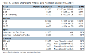 AT&T vs Verizon Wireless How tiered plans will shake out