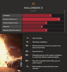 Halloween 2 Cast Members by All 10 Halloween In Charts And Percentages The Dissolve