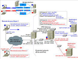 Rockhopper VPN (REMOTE ACCESS EXAMPLE: IKEv2 Null Authentication ... Bolehvpn Review Features And Benefits Of Using Service Tinjauan Ahli Pengguna Ccihostingcom Tahun 2017 How To Set Up A Vpn And Why You Should Ipsec Tunnelling Azure Resource Manager Citrix Cloud Hybrid Deployment Oh My Virtual Private Network Wikipedia High Performance Hosted Solutions For Business Appliance Connect To Vling Web Sver Hosting Services Canada Set Up Your Own With Macos Imore The Best Yet Affordable Web Hosting Services Farsaproducciones Setup Host Site Youtube Affordable Reseller