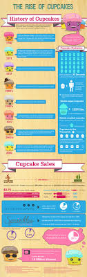 The History Of Cupcakes Infographic