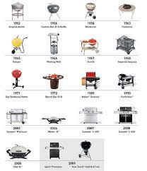 recettes au barbecue