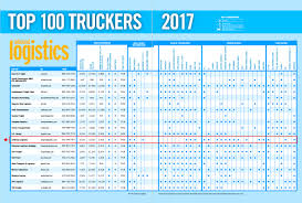 Top 3PL Trucking Companies | Transport Companies Infographic Top 10 Biggest Objects Moved By Trucks Cdllife 2017 Fall Meeting And National Technician Skills Competion Nastc Honors Americas Best Drivers Dot Regulated Drug Testing For Trucking Companies Jasko Enterprises Truck Driving Jobs Us Slash Fleets Amid Tepid Shipping Demand Cities For The Sparefoot Blog Laneaxis Says Big Carriers Tsource Lots Of Freight Fleet Owner Revenue Up 91 Percent 25 Largest Ltl Fueloyal In Nevada Its Logistics 2011 A Banner Year 5 Largest The