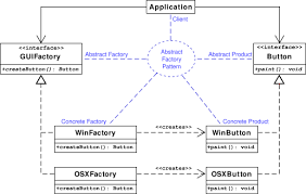 Decorator Pattern Java Example Stackoverflow by Abstract Factory Pattern Wikipedia