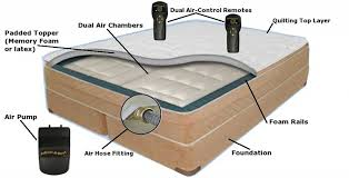 Select Comfort Adjustable Bed by Air Bed Buying Guide Buying Tips For Airbeds Buyers Guide Air Beds