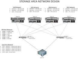 Storage Area Network - Help With Proposed ISCSI SAN VMware ... Private Cloud Hosting And Dicated Solutions Prominicnet How To Enable Ssh Remote Access On A Vmware Vsphere Hypervisor Core Four Visibility Of Private Services The Public Unable To Open Console Vm From Client Corpi Db Uses Virtucache Improve Performance Equallogic Up Time On Every Alto Customers Can Now Monitor Rkspacehosted With Php The Vcloud Api Provider Cisco Nexus 1000v Installation Upgrade Guide Release 521 How Get Intel I354 Avoton Rangeley Adapter Working Esxi 55 Install Sver In Hetzner Hosting Provider