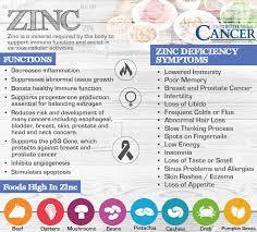 Pumpkin Seeds Zinc Testosterone by Zinc Deficiency U0026 Cancer Growth What U0027s Your Risk