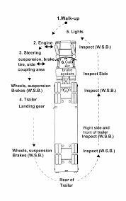 100 Dot Truck Inspection Semi Diagram S Csa Insights