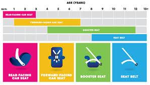 jusqu quel age le siege auto siege auto obligatoire jusqu a quel age auto voiture pneu idée
