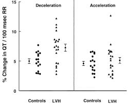 rr interval normal range left ventricular hypertrophy in hypertensive patients is