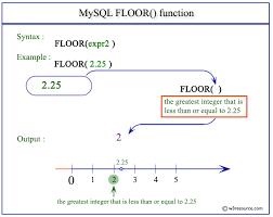 Javascript Math Ceil Floor by Mysql Floor Function W3resource