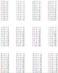 les tables de multiplication tipirate