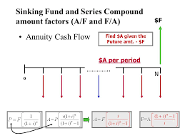 Sinking Fund Formula Pdf by Principles Of Money Time Relationships Ppt Video Online Download